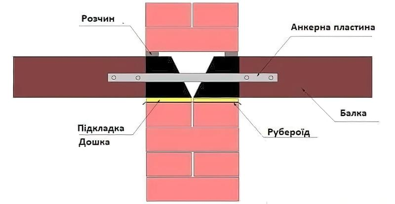 Дерев'яні перекриття між поверхами: розрахунок і схеми монтажу 8