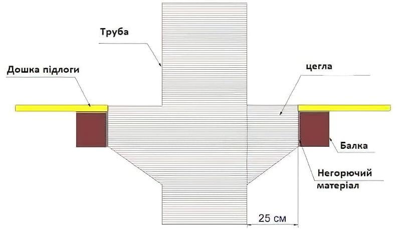 Дерев'яні перекриття між поверхами: розрахунок і схеми монтажу 9