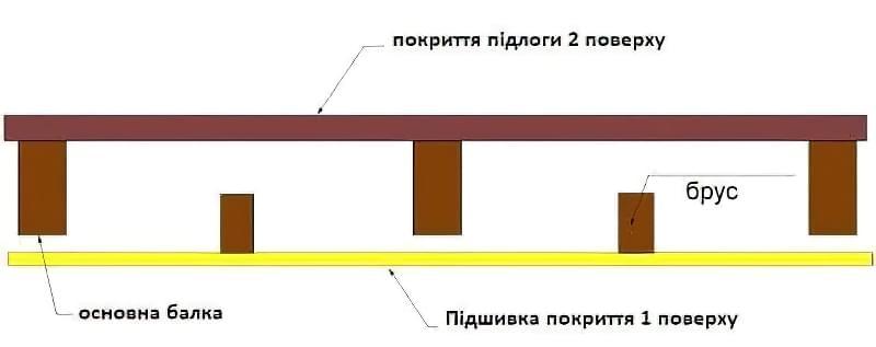 Дерев'яні перекриття між поверхами: розрахунок і схеми монтажу 1