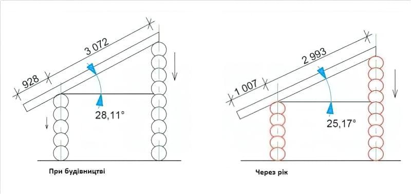 Чим обшити стіни всередині дерев'яного будинку — правильний вибір матеріалу 2