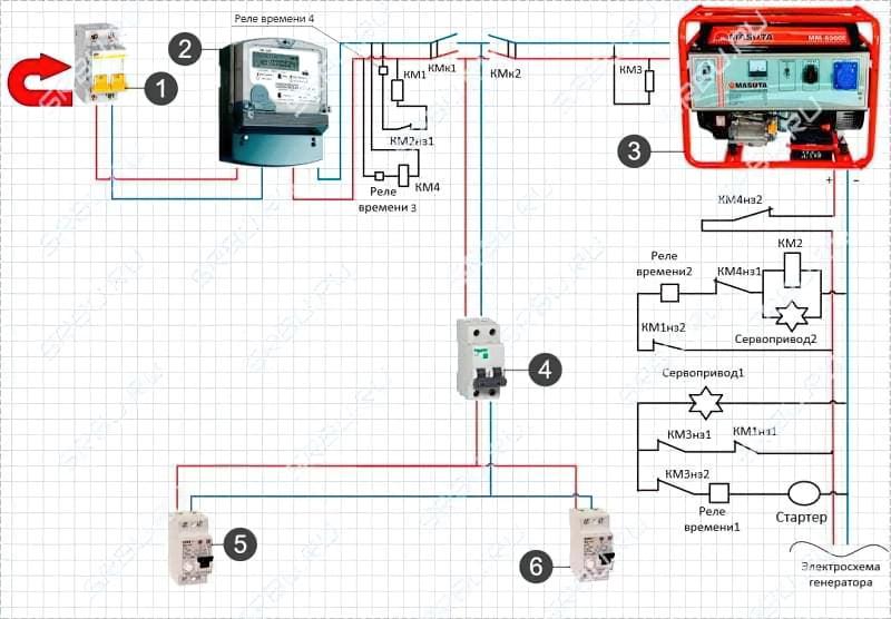 Підключення генератора до мережі будинку: схеми і способи підключення 12