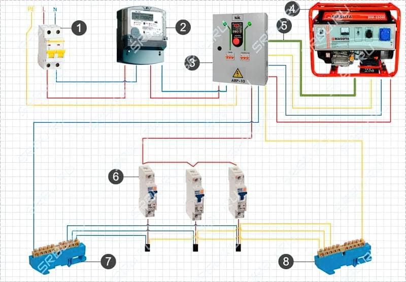 Підключення генератора до мережі будинку: схеми і способи підключення 14