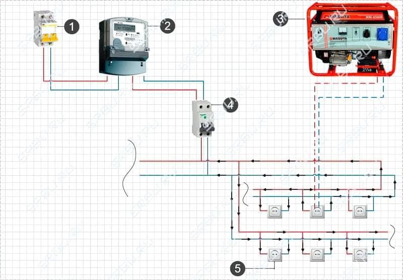 Підключення генератора до мережі будинку: схеми і способи підключення 2