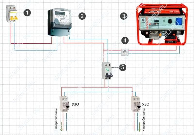 Підключення генератора до мережі будинку: схеми і способи підключення 4