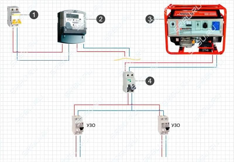 Підключення генератора до мережі будинку: схеми і способи підключення 5