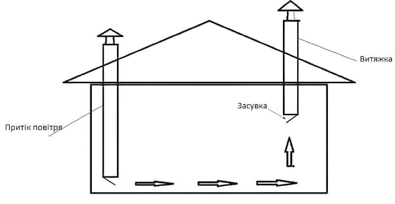 Схема природної вентиляції зимового пташника