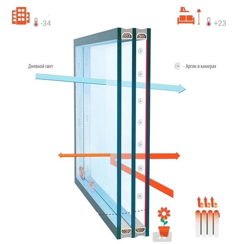 Які бувають склопакети для пластикових вікон 4