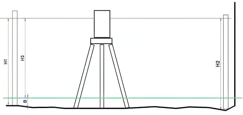 Лазерний рівень нівелір: як вибрати і як користуватися? 5