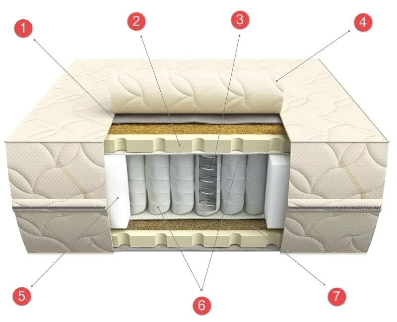 Як вибрати матрац для двоспального ліжка: корисні та потрібні поради 2