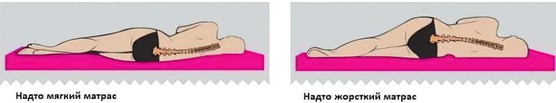 Як вибрати матрац для двоспального ліжка: корисні та потрібні поради 5