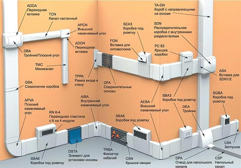 Додаткові елементи кабель-каналів