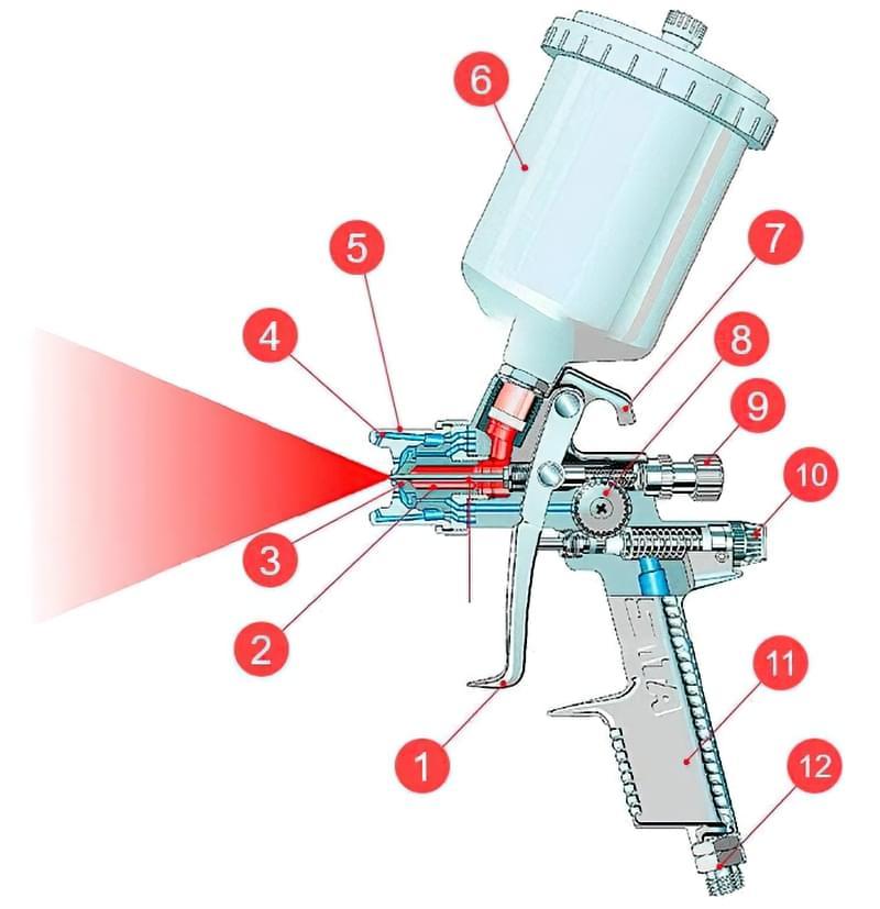 Як вибрати фарбопульт – пневматичний або електричний 2