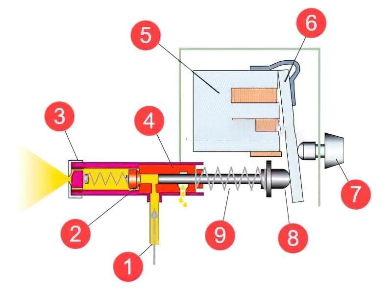 Як вибрати фарбопульт – пневматичний або електричний 11