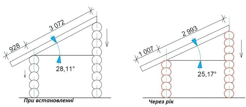 Чим обробити стелю в дерев'яному будинку – огляд матеріалів 1