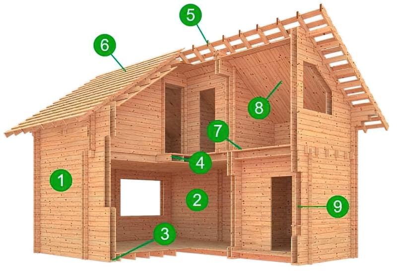 Пристрій будинку з подвійного бруса