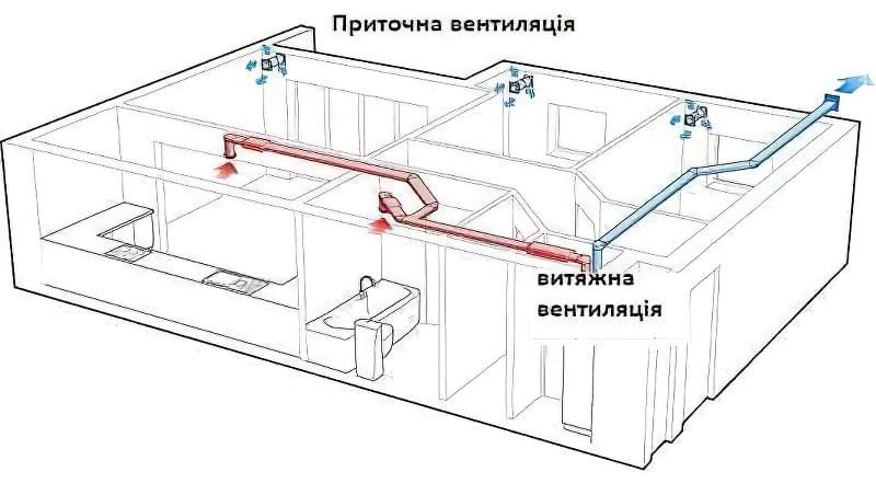 Які труби вибрати для вентиляції в приватному будинку 2