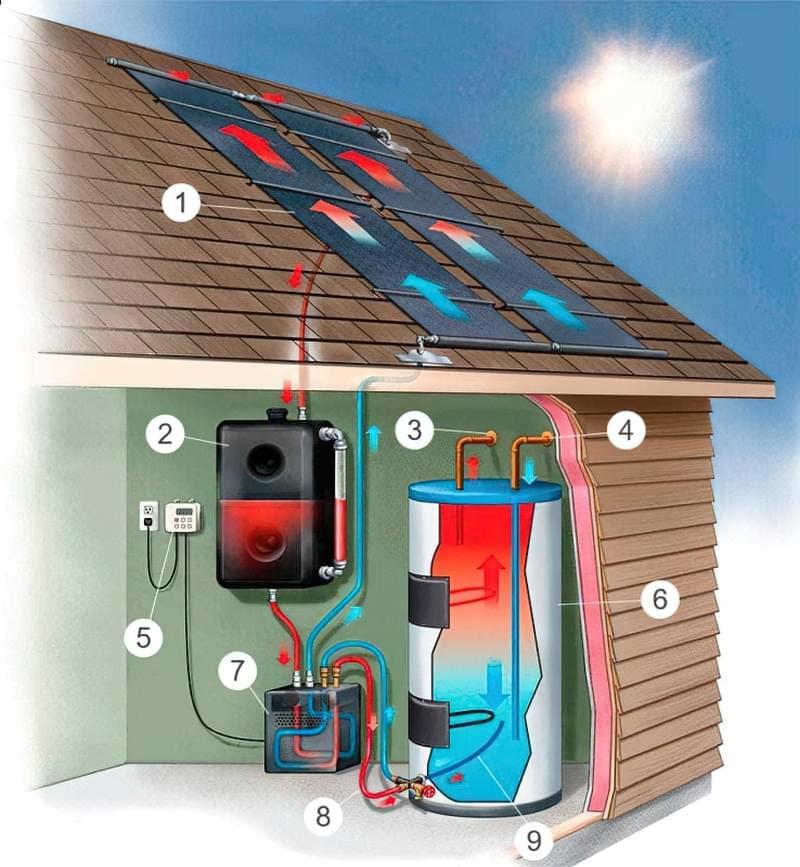 Принцип роботи сонячного колектора