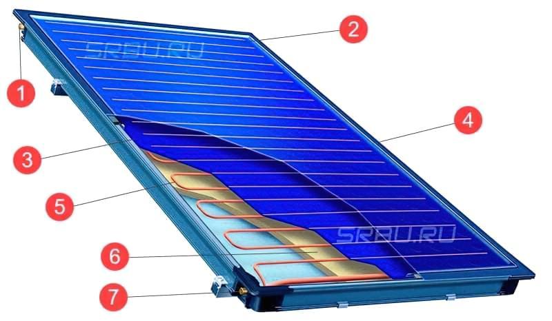 Пристрій плоского сонячного колектора