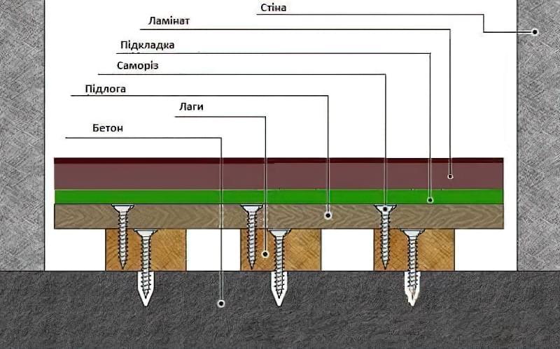 Монтаж ламінату поверх дерев'яних підлог