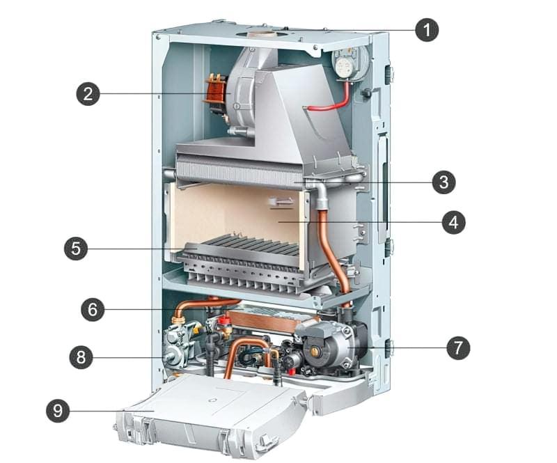 Вибір газового котла для опалення будинку – докладна інструкція 2