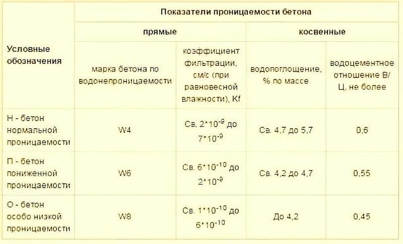 Таблиця водонепроникності