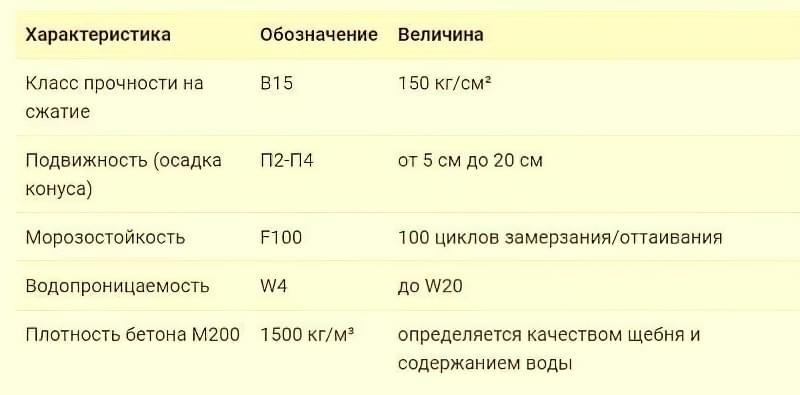 Технічні характеристики бетону в 15 м200