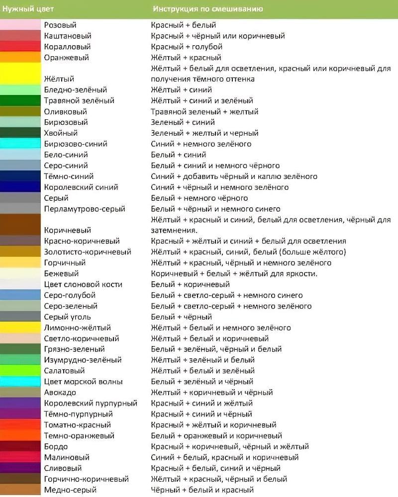 Інструкція по змішуванню кольорів для отримання бажаного відтінку штукатурної суміші