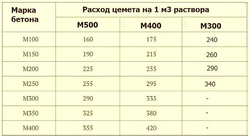 Таблиця витрати цементу М400, М500 і М300 на 1 куб бетону різних марок
