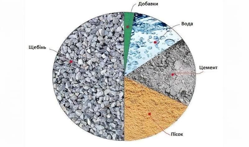 Кількість цементу на 1 куб бетону — розрахунок в кілограмах і мішках 1