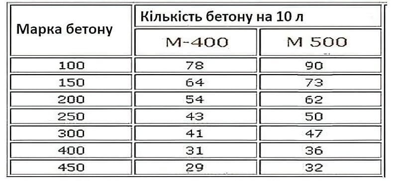 Скільки кубів в мішку цементу — розрахунок і таблиці обсягів 3