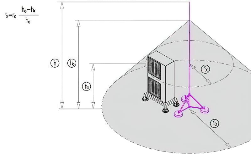 Як зробити громовідвід в приватному будинку: розрахунки та схеми 2