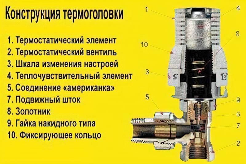 Конструкція термоголовки