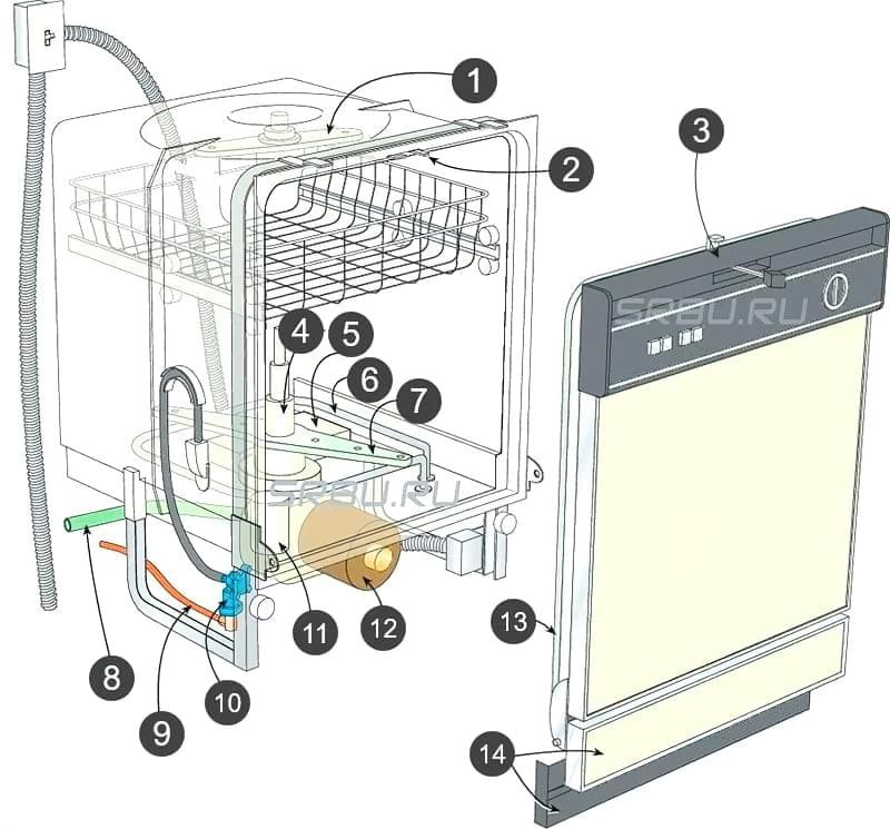 будова посудомийної машини