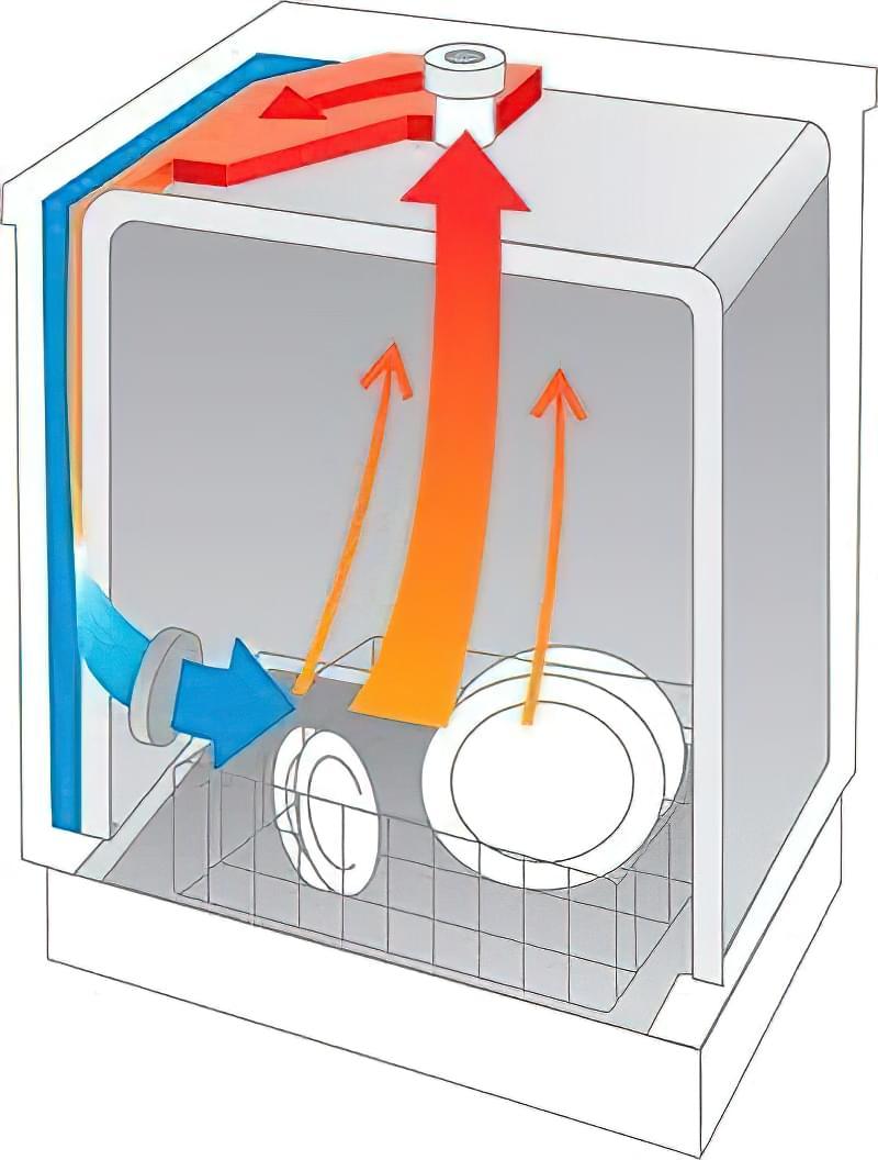 Будова і принцип роботи посудомийної машини 2