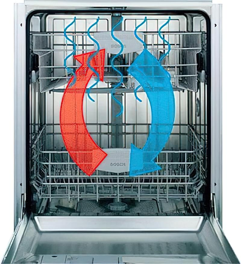 Будова і принцип роботи посудомийної машини 3