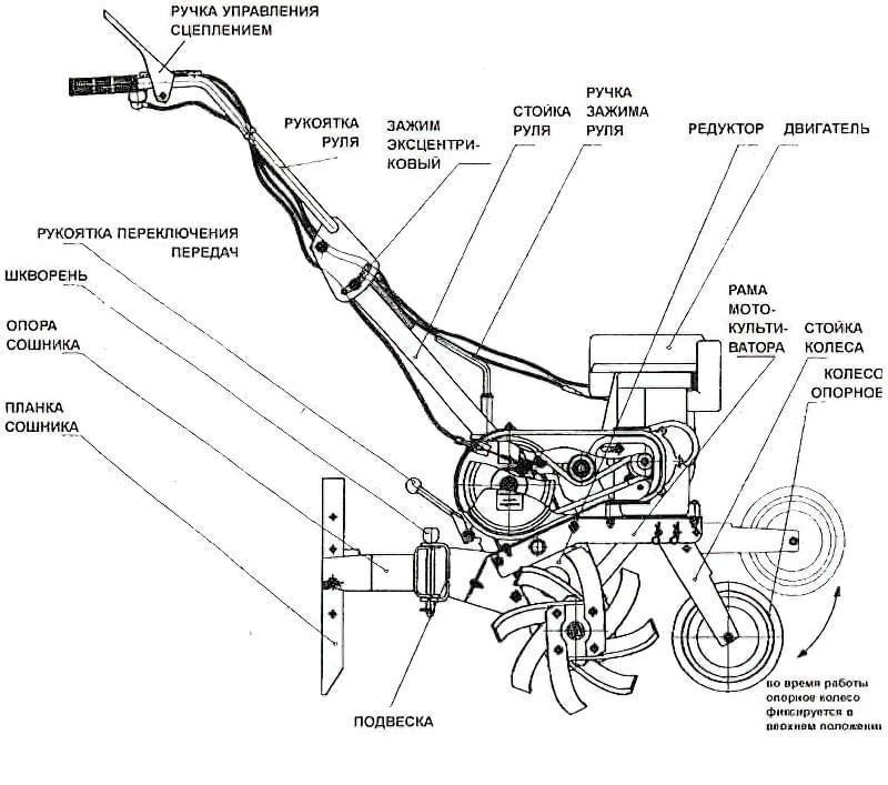 Як зробити культиватор з бензопили 1