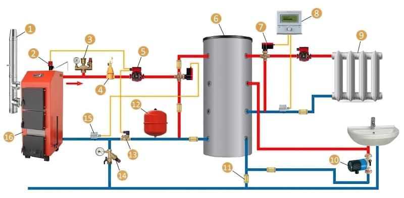 Схема підключення твердопаливного котла з теплоакумулятором