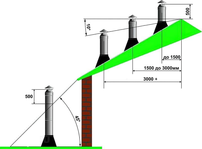 Правильний підбір розмірів димоходу 2